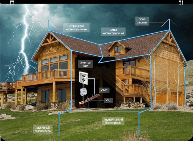 Молниезащита: частный дом, организации, здания