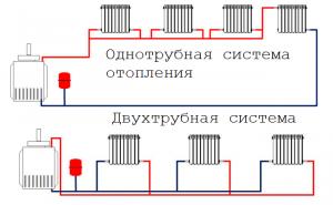 схемы однотрубной и двухтрубной систем