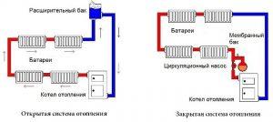 открытая и закрытая система отопления